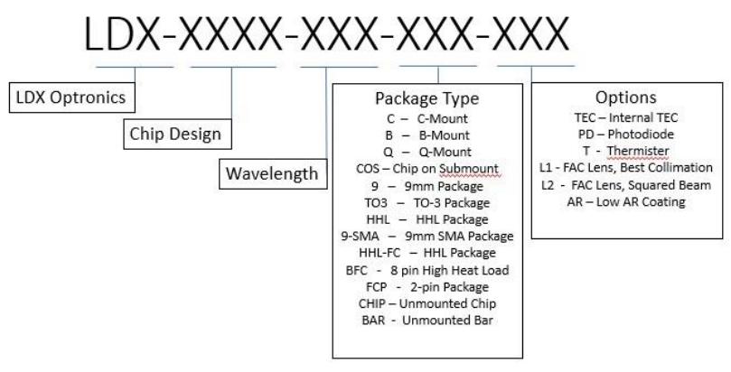 R1Z8_Diode Laser_Part Number Configurator