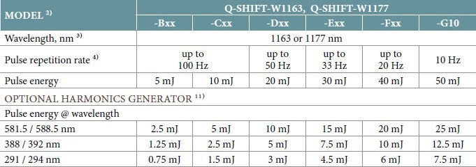 1163 and 1177 Configuration Table