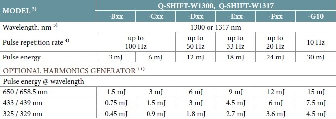 1300 and 1317 Configuration Table