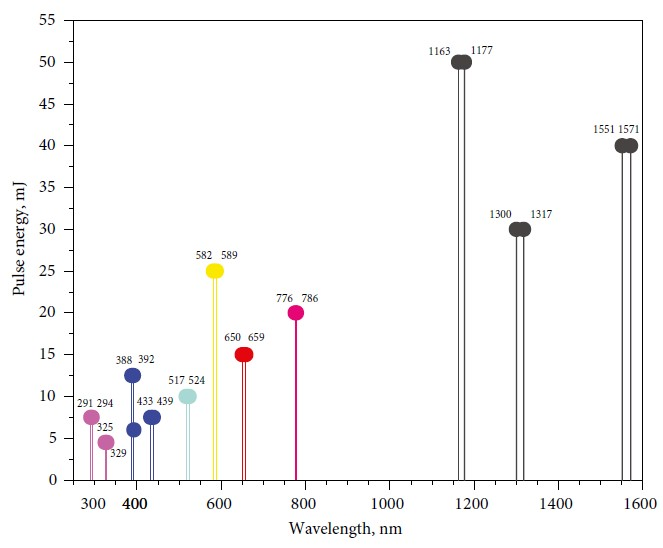 Quantas-Q-SHIFT Wavelengths vs Pulse Energy