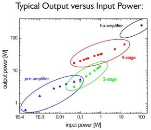 neoVAN Output vs Input Power