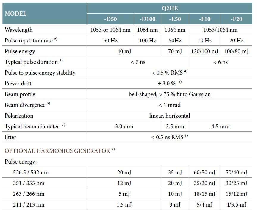 Q2HE_Configuration Table